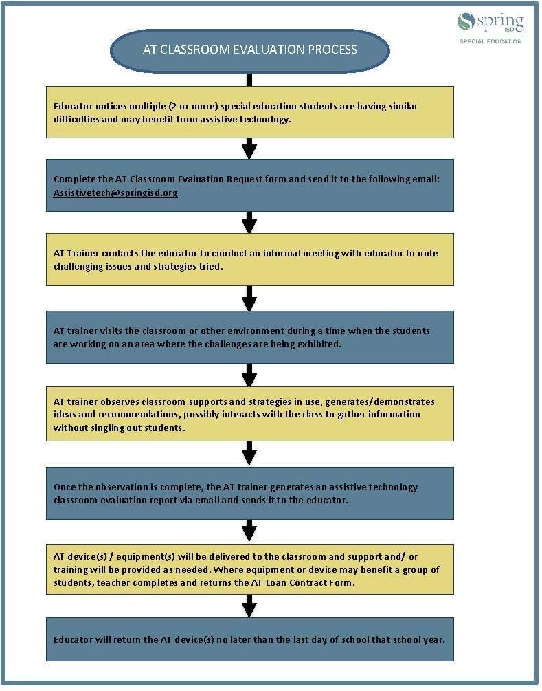 AT Classroom Evaluation Procedure Flowchart