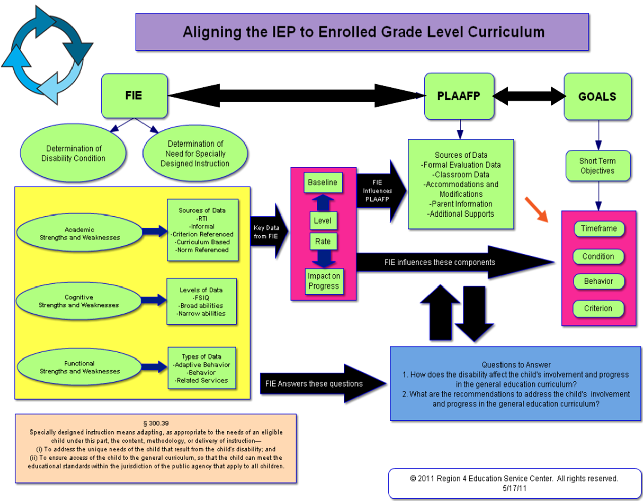 Region 4 SBIEP Process Flowchart